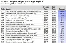 NY Times shares MKE's low fares (second lowest, to be exact)